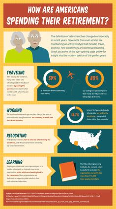 How are Americans spending their retirement? #infographic by World Financial Group