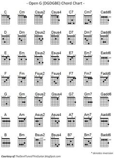 Acoustic Guitar Cord Chart Unique Pin On Guitar Instruction G Guitar Chord, Guitar Chords And Scales, Music Theory Guitar, Jazz Guitar, Guitar Tabs, Music Guitar, Playing Guitar, Acoustic Guitar, Violin