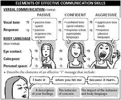 illistration showing the elements of effective communication skills