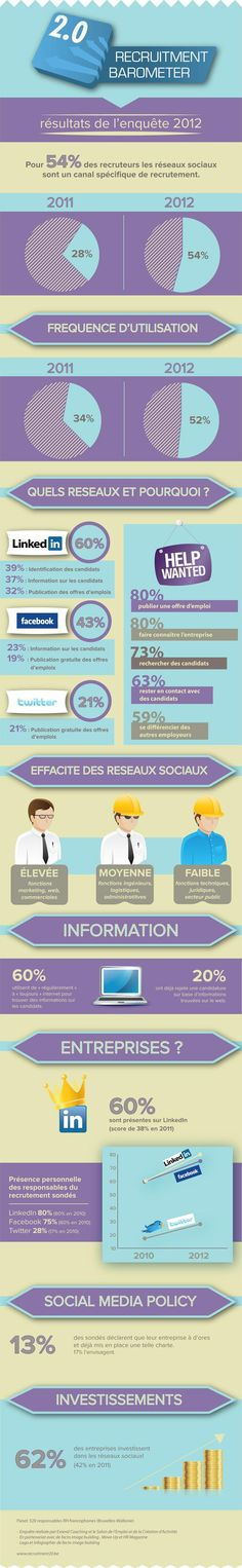 Baromètre du recrutement 2.0 en 2012 - Paperblog