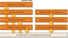 VMware NSX Architecture (ipSpace Webinars - demo site) Vmware Nsx, Cloud Computing, Overlays, Architecture, Arquitetura, Architecture Design, Overlay