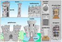 Praatplaat kasteel