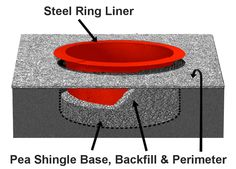 Fire Pit Safety - What precautions should you take? Pea Shingle, Fire Pit Base, Fire Pit Safety, Steel, How To Plan, Garden, House, Lawn And Garden, Gardens