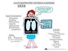 Acute Respiratory Distress Syndrome (ARDS) | Nursing Mnemonics and Tips