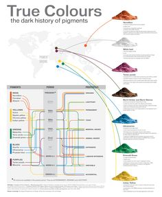 HISTORY OF PIGMENT..... Not really a wheel but good color knowledge to have at hand