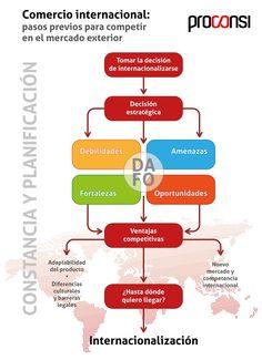 Para tomar la decisión de #exportar necesitas un análisis previo que resalte las fortalezas y debilidades de tu empresa. Te contamos cómo hacerlo #comerciointernacional http://www.proconsi.com/index.php/Comercio_internacional_pasos_previos_para_competir_en_el_mercado_exterior