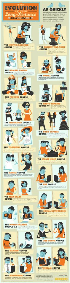 As quickly as new technologies are developed, people find ways to use them in their love lives. This infographic done with Rounds, thanks a few key developments in human history that have made it easier for long-distance couples to communicate.