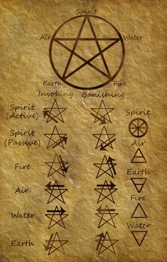 Top List Wicca And Pagan Symbols that Every Witch Should Know – WitchCraft 101 Wiccan Spell Book, Witch Spell, Spell Books, Wicca Witchcraft, Magick, Element Symbols, Magic Symbols, Witch Symbols, Spiritual Symbols