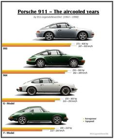 """The aircooled years!"" (1963 - 1998) - Which one is your favorite #porscheists? Tell us! ✌ .................................... ››…"
