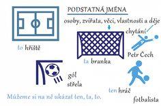 Jak procvičovat slovní druhy: Vlastní přehledy a kartičky - Moje čeština - Čeština na internetu zdarma Languages, Idioms
