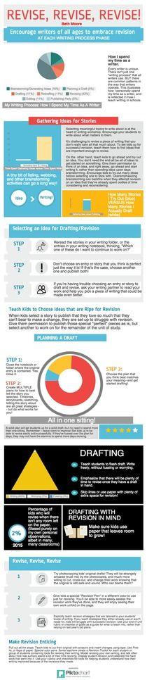 Revise, Revise, Revise!   Piktochart Infographic Editor