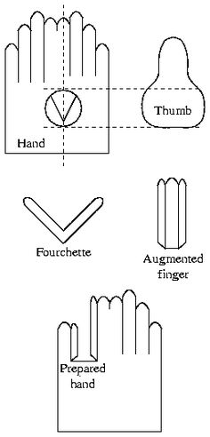 Somewhat Stretchy : Traditional Glove Pattern