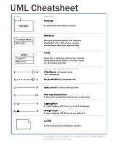 Image result for uml arrows cheat sheet