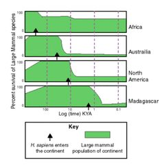 Quaternary extinction event - Wikipedia, the free encyclopedia