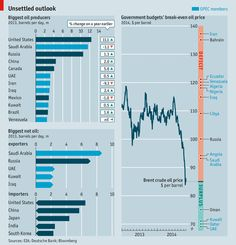 Cheaper Oil: Winners and Losers. Chart of 2013 oil production and government budget deficits relative to the price of oil (Economist).