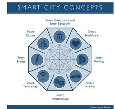 """Smart Cities - called """"smart"""" but condemned to being stupid 
