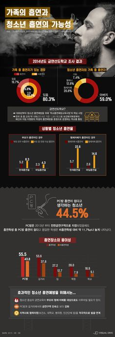 청소년 흡연 가능성을 높이는 원인… '가족의 흡연' [인포그래픽] #Smoking / #Infographic ⓒ 비주얼다이브 무단 복사·전재·재배포 금지