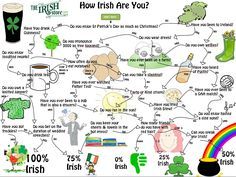 How Irish Are You? Find out what percentage of Irish you have in you with our fun Irish flow chart!