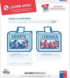 Quién vota infographics - © Dominique Tetzner