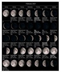 Moon Calendar February 2021 Lunar Phases