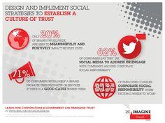 Progettare e mettere in atto Strategie Social per costruire una Cultura di Fiducia #TEDatIBM by IBM Social Business