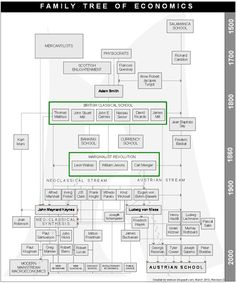 economists-family-tree.gif (500×600)