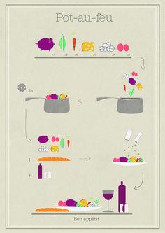 Une recette en image sans pig