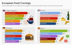 #foodcravings - Buns and burgers are the epitome of American soft power. Although many Europeans these days are more than a little weary of where America is currently headed politically, this skepticism doesn't seem to extend to the kitchen.  As Dalia Research has found out, Germans have the munchies for buns & burgers and even such culturally cagey people as the French seem to soften a little with a patty in a bun in mind. This development probably is closely tied to the craft-burger scene…