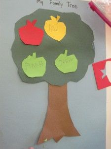 Apple family tree: Children write the names of their family members on apples that they have cut out.  Write down a word bank on the board: mom, dad, etc. Make sure that all colors are represented.  This would be even more of a keepsake if you traced their hand and arm on brown construction paper, to make the trunk and branches. You could also add their photo (cut into an oval) on the trunk.