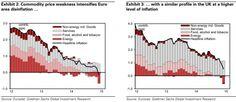 Fake disinflation?   FT Alphaville