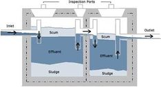 Septic tank can be defined as primary sedimentation tank for disposal of night soil. Components and design of septic tank based on population is explained. Septic Tank Design, Septic Tank Systems, Septic Tank Service, Septic System Service, Fossa Séptica, Septic Tank Installation, Bungalow, Water From Air, Sewer System