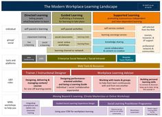 The Modern Workplace Learning Landscape: it's more than telling people what to learn I Stephen Downes