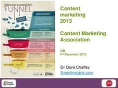 Content marketing trends for 2013