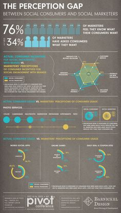 The Perception Gap: what customers want and what executives think they want [infographic] - Brian Solis | Marketing & Webmarketing | Scoop.it