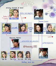 English Translation of the Hwarang Relationship Chart ❤ (From @Hwarang_KBS on Twitter. Go follow them for updates about everything Hwarang) #BTS #방탄소년단