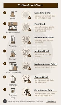 So, why do we even grind coffee? Find out why coffee grind sizes matter so much and how to pick the best one for your favorite brew style. Coffee Drink Recipes, Coffee Drinks, Coffee Chart, Coffee Types Chart, Mocha Coffee, Starbucks Coffee, Coffee Barista, Coffee Facts, Coffee Quotes