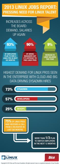 2013 Linux Jobs Report  Pressing Need for Linux Talent  Companies Find Shortage of Qualified Linux Pros;  Linux Pros Benefit from Aggressive Recruiting