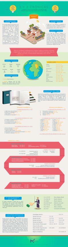 Infografía sobre el Primer y Segundo libro de Crónicas. #infobiblia Puedes descargar esta infografía aquí Síguenos en: Instagram   Facebook   Twitter