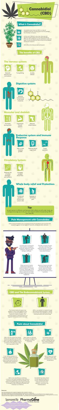 14 Benefits Of CBD (Cannabidiol) - Scientists have found several benefits during studies over the past 20 years. We've dug up several studies from the United States Library Of Medicine, and documented them on this infographic. Find out more at http://nava