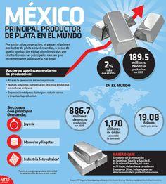 ¿#SabíasQue por sexto año consecutivo México se ubicó como el principal productor de plata a nivel mundial? #Infographic