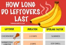 HOW LONG DO LEFTOVERS LAST