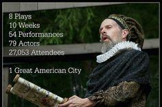 Oldest Free Shakespeare~ Kentucky Shakespeare Festival in Central Park