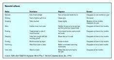 Neonatal reflexes - Reflex, Stimulation Response, Duration