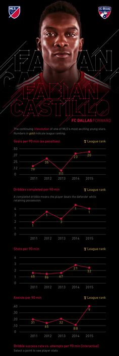 """FC Dallas attacker Fabian Castillo sheds """"potential"""" label, shows he's the real deal 