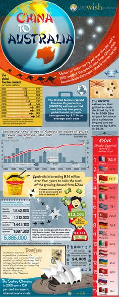 From China to Australia. Tourism trends #uplink www.uplink.it