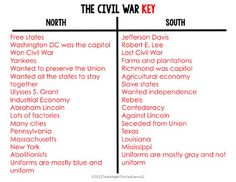 Civil War Activity: Sort Between the North and. by Teaching In the Fast Lane 8th Grade Ela, 5th Grade Social Studies, Social Studies Resources, Teaching Social Studies, Teaching History, Eighth Grade, Civil War Activities, Art Activities For Kids, Teaching Government