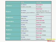 ESPAÑOL ONLINE Marisa Salas: Ser y Estar