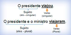 Colégio Adventista de Arruda | Educação Adventista Portuguese Grammar, Portuguese Lessons, Learn Portuguese, Education, Learning, Professor, Alice, Teacher, Studying