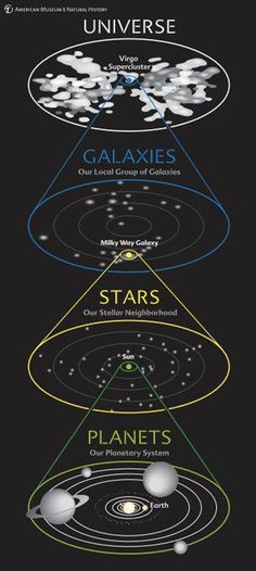 This diagram shows our address in the Cosmos at a glance. We see our planetary system around the Sun, our stellar neighborhood in our galaxy, our galaxy in the local group of galaxies, and our group in the entire universe. Cosmos, Earth Science, Science And Nature, Planetary System, Space Facts, Earth From Space, Space And Astronomy, Space Travel, Milky Way