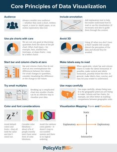 DataViz Cheatsheet - Policy Viz - Core Principles of Data Visualization Science Des Données, Data Science, Computer Science, Data Visualization Tools, Information Visualization, Web Design, Design Trends, Technology World, Business Intelligence